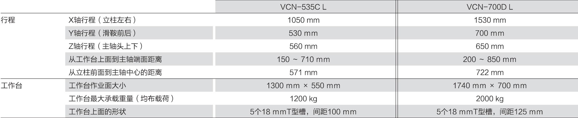 VCN535-700 L技术参数